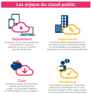 Revue de l'IT – Cloud Public le verdict